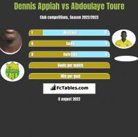 Dennis Appiah vs Abdoulaye Toure h2h player stats