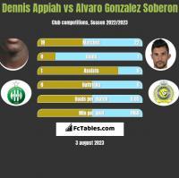 Dennis Appiah vs Alvaro Gonzalez Soberon h2h player stats