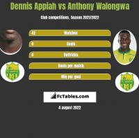 Dennis Appiah vs Anthony Walongwa h2h player stats