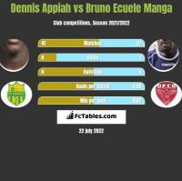 Dennis Appiah vs Bruno Ecuele Manga h2h player stats