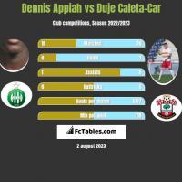 Dennis Appiah vs Duje Caleta-Car h2h player stats
