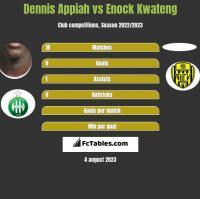 Dennis Appiah vs Enock Kwateng h2h player stats