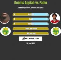 Dennis Appiah vs Fabio h2h player stats