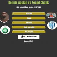 Dennis Appiah vs Fouad Chafik h2h player stats