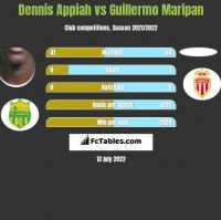 Dennis Appiah vs Guillermo Maripan h2h player stats