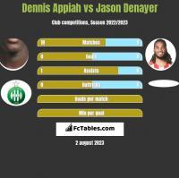 Dennis Appiah vs Jason Denayer h2h player stats