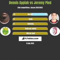 Dennis Appiah vs Jeremy Pied h2h player stats