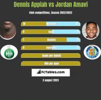 Dennis Appiah vs Jordan Amavi h2h player stats