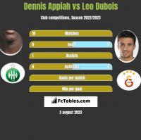 Dennis Appiah vs Leo Dubois h2h player stats