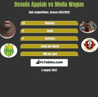 Dennis Appiah vs Molla Wague h2h player stats