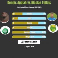 Dennis Appiah vs Nicolas Pallois h2h player stats