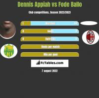 Dennis Appiah vs Fode Ballo h2h player stats