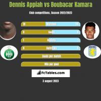 Dennis Appiah vs Boubacar Kamara h2h player stats