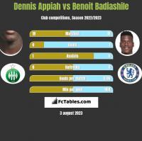 Dennis Appiah vs Benoit Badiashile h2h player stats
