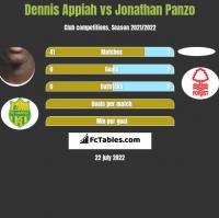 Dennis Appiah vs Jonathan Panzo h2h player stats