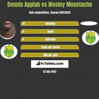 Dennis Appiah vs Wesley Moustache h2h player stats