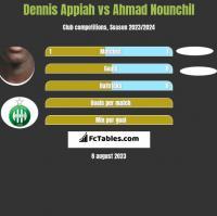 Dennis Appiah vs Ahmad Nounchil h2h player stats