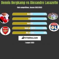 Dennis Bergkamp vs Alexandre Lacazette h2h player stats