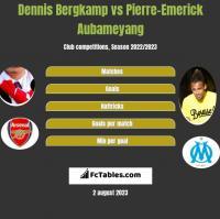 Dennis Bergkamp vs Pierre-Emerick Aubameyang h2h player stats