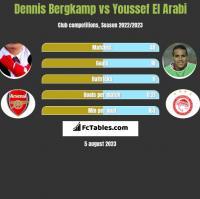 Dennis Bergkamp vs Youssef El Arabi h2h player stats