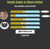 Dennis Daube vs Bjoern Rother h2h player stats