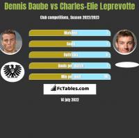 Dennis Daube vs Charles-Elie Leprevotte h2h player stats