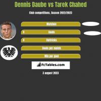 Dennis Daube vs Tarek Chahed h2h player stats