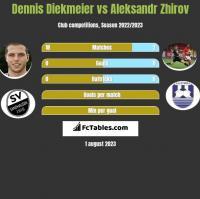 Dennis Diekmeier vs Aleksandr Zhirov h2h player stats
