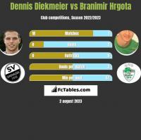Dennis Diekmeier vs Branimir Hrgota h2h player stats