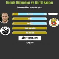 Dennis Diekmeier vs Gerrit Nauber h2h player stats
