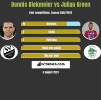 Dennis Diekmeier vs Julian Green h2h player stats