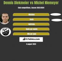 Dennis Diekmeier vs Michel Niemeyer h2h player stats