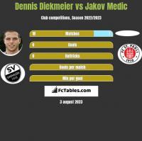 Dennis Diekmeier vs Jakov Medic h2h player stats