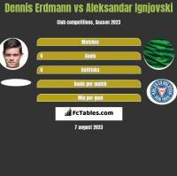 Dennis Erdmann vs Aleksandar Ignjovski h2h player stats