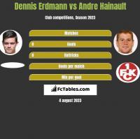 Dennis Erdmann vs Andre Hainault h2h player stats