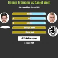 Dennis Erdmann vs Daniel Wein h2h player stats