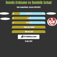 Dennis Erdmann vs Dominik Schad h2h player stats
