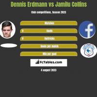 Dennis Erdmann vs Jamilu Collins h2h player stats
