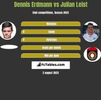 Dennis Erdmann vs Julian Leist h2h player stats