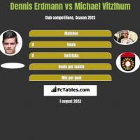 Dennis Erdmann vs Michael Vitzthum h2h player stats