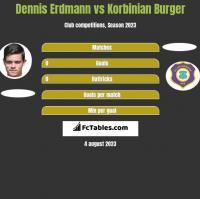 Dennis Erdmann vs Korbinian Burger h2h player stats