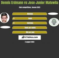 Dennis Erdmann vs Jose-Junior Matuwila h2h player stats