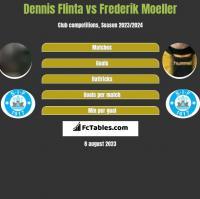 Dennis Flinta vs Frederik Moeller h2h player stats