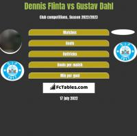 Dennis Flinta vs Gustav Dahl h2h player stats