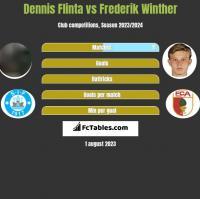 Dennis Flinta vs Frederik Winther h2h player stats