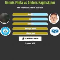 Dennis Flinta vs Anders Hagelskjaer h2h player stats