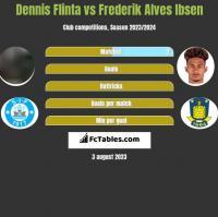 Dennis Flinta vs Frederik Alves Ibsen h2h player stats
