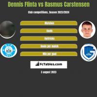 Dennis Flinta vs Rasmus Carstensen h2h player stats