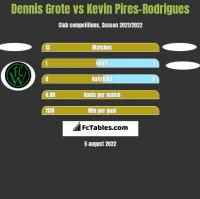Dennis Grote vs Kevin Pires-Rodrigues h2h player stats