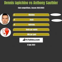 Dennis Iapichino vs Anthony Sauthier h2h player stats
